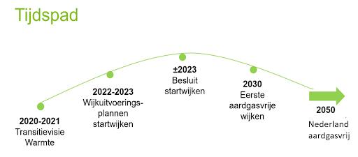 Wanneer aardgasvrij? Routekaart naar 2050